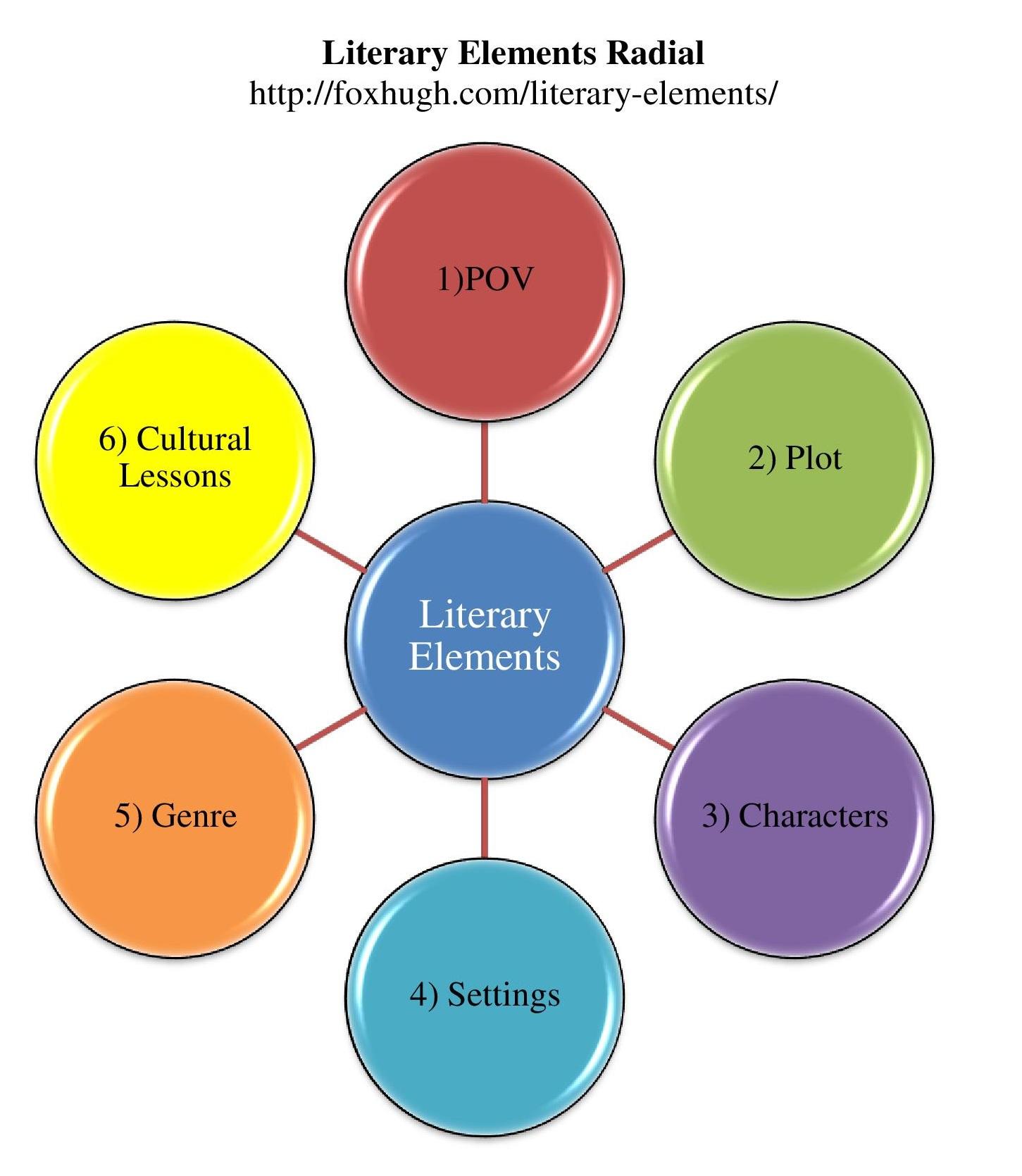 Literaryysis