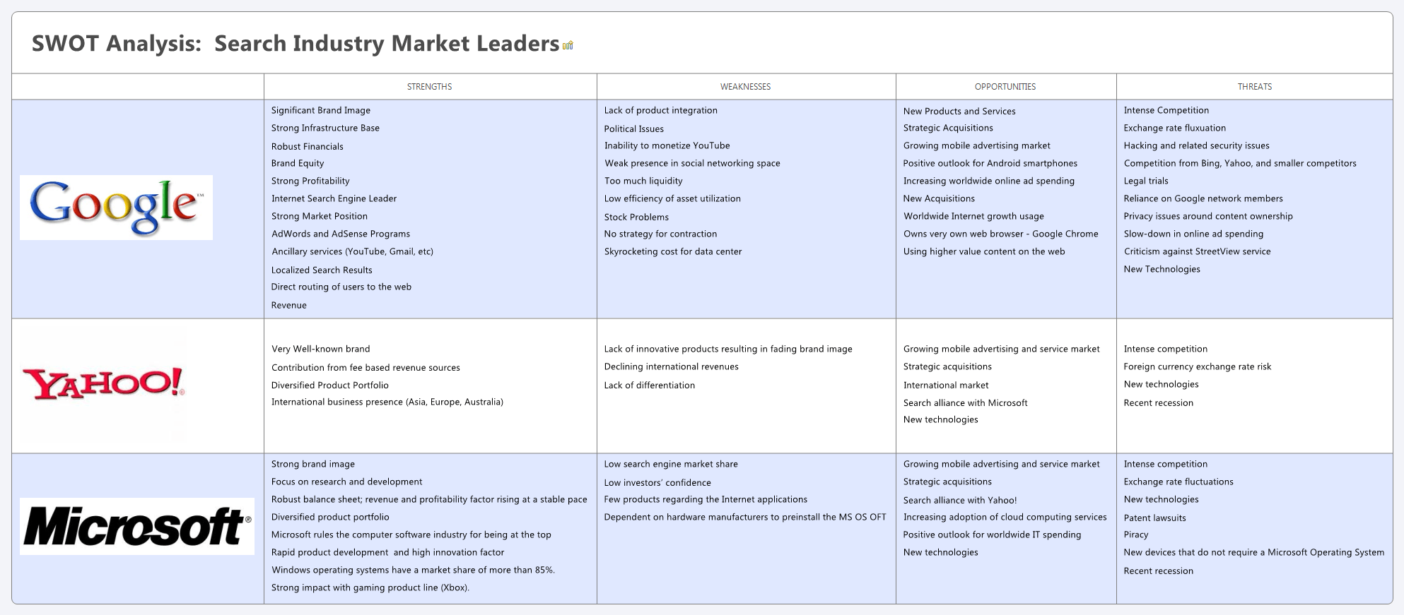 Swotysis Of Search Industry Companies