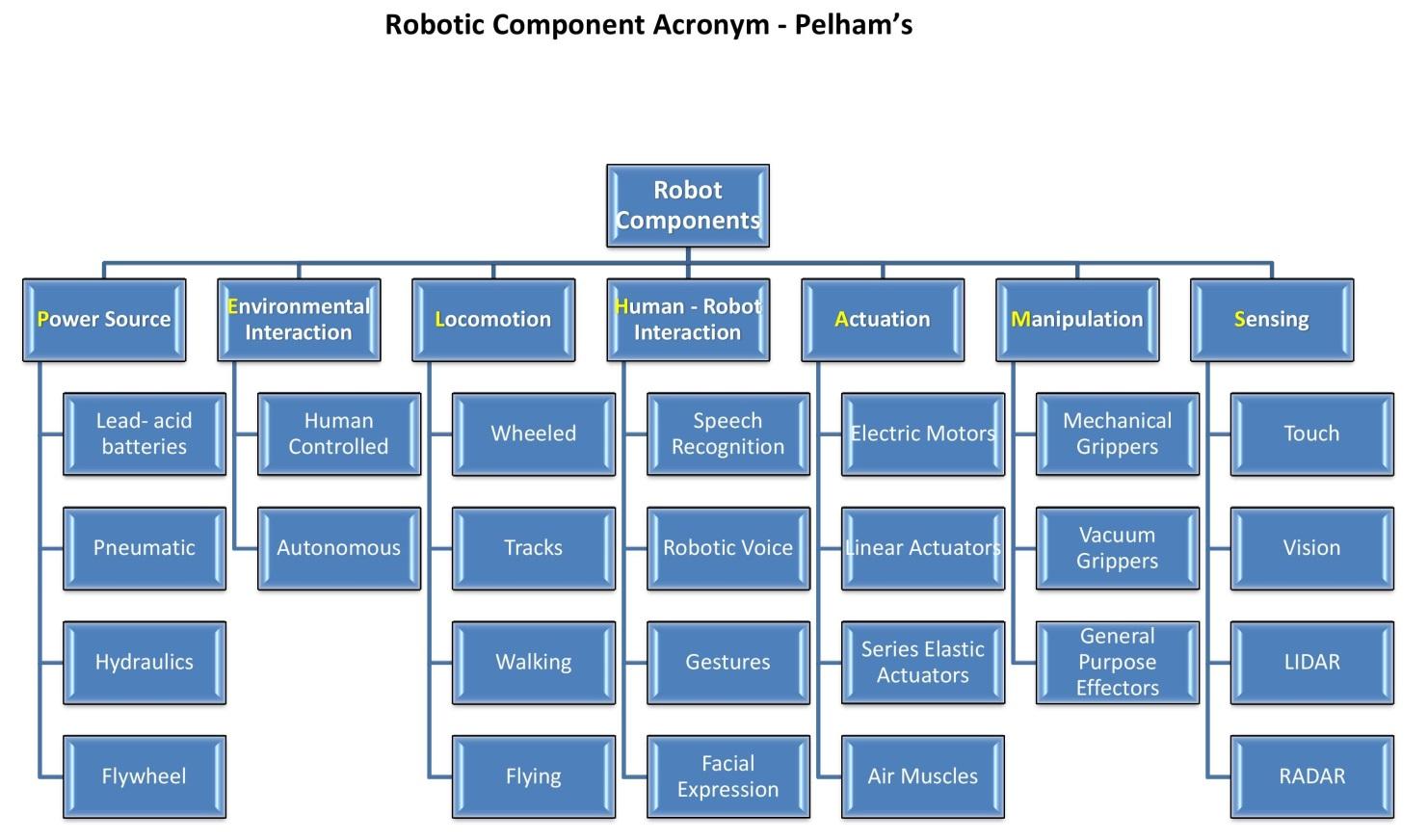 Robot Component Acronym Pelham S