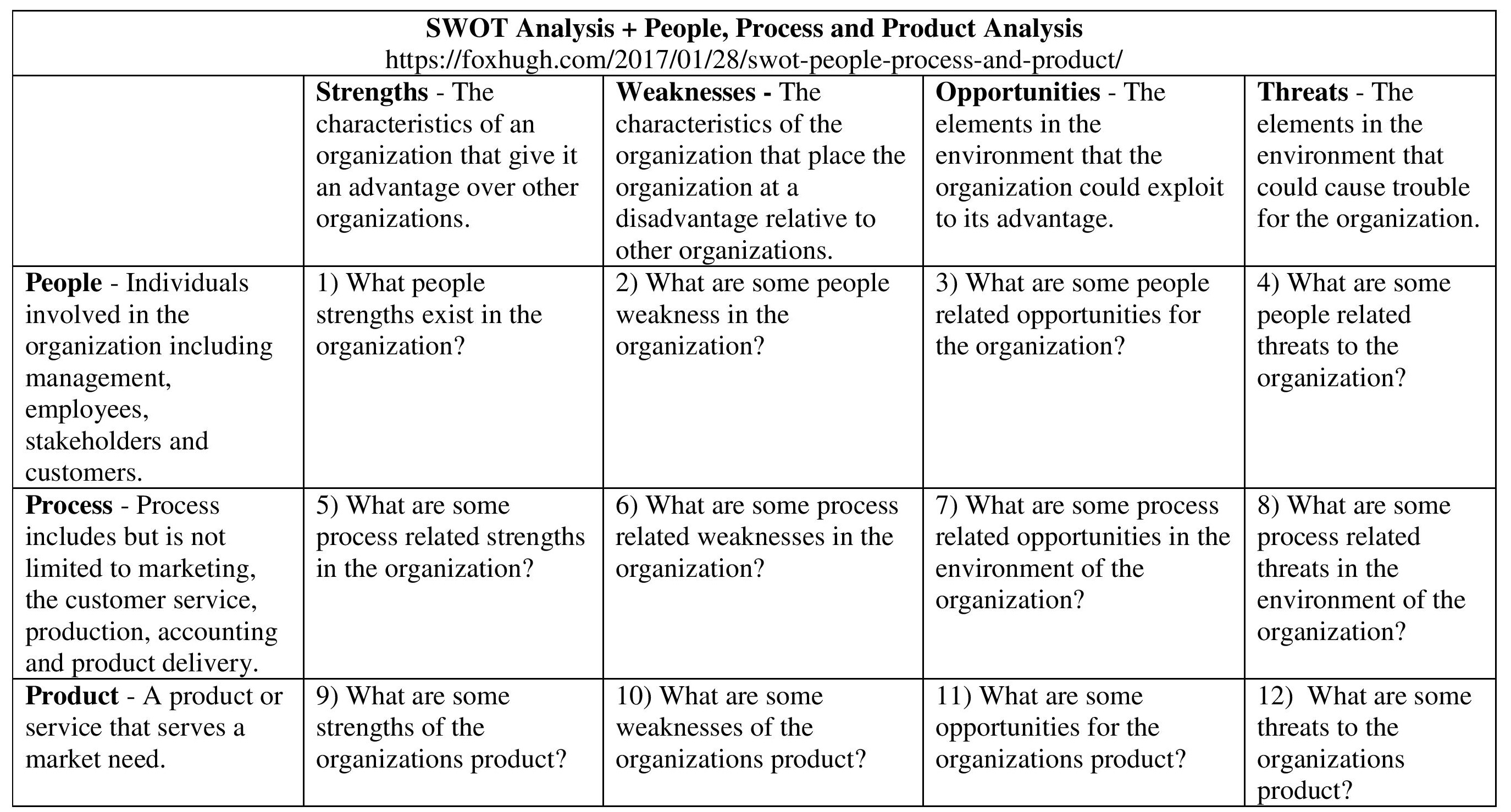 Swot People Process And Productysis Table