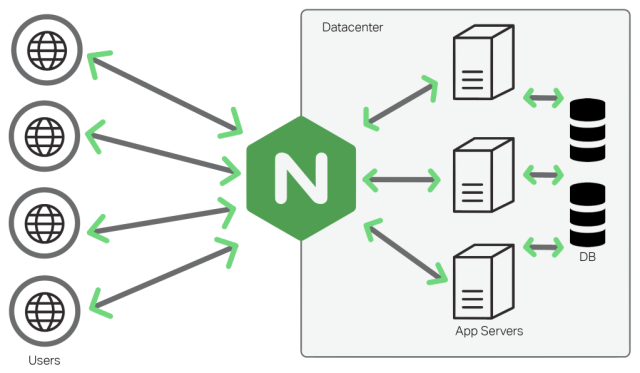 How to Setup Nginx Reverse proxy