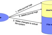 Journaling FileSystem