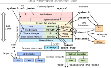 Linux server performance Monitoring Tools