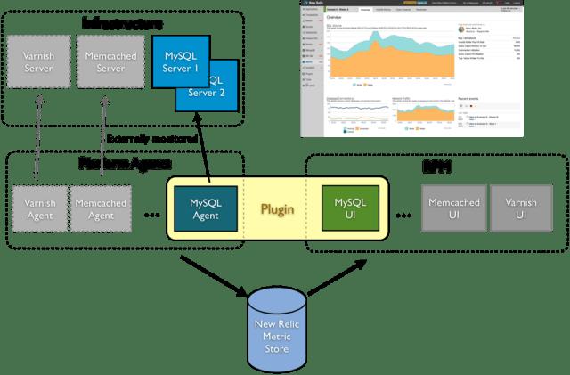 Mewrelic platform infrastructure
