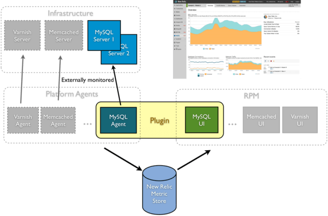 How to Setup New Relic Server Monitoring on CentOS 7 / RHEL 7 - FoxuTech