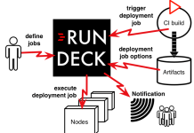 What is rundeck