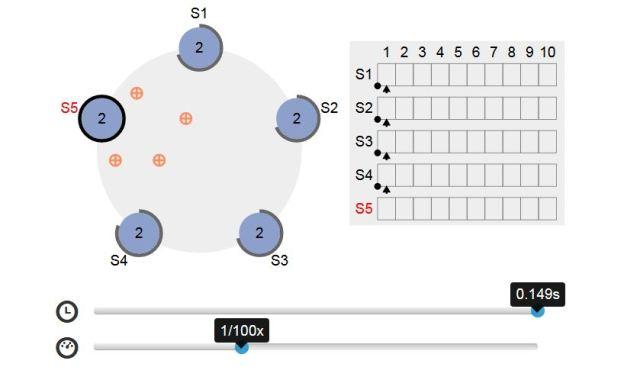 raft visualization