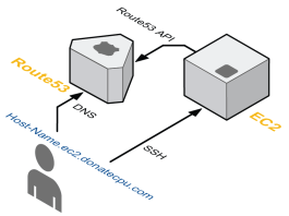 Routing Traffic to an Amazon EC2 Instance using Route53