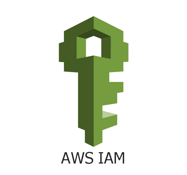 What is IAM in AWS and How to Create user in IAM