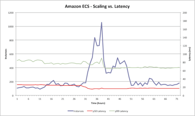 ECS scaling and latency