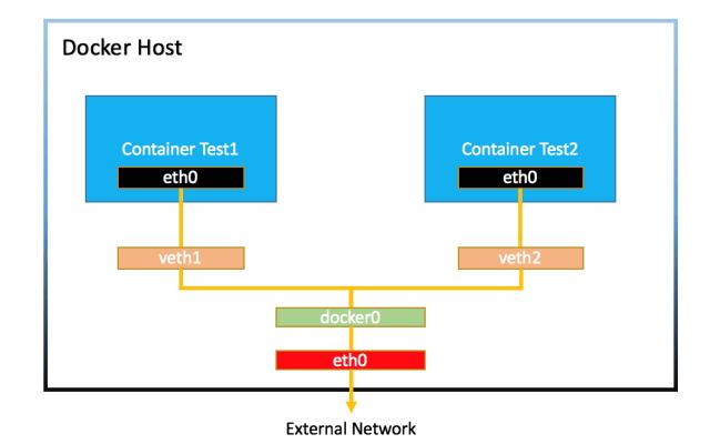 docker external network