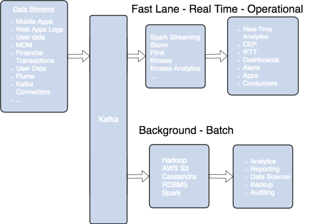 Kafka streaming architecture