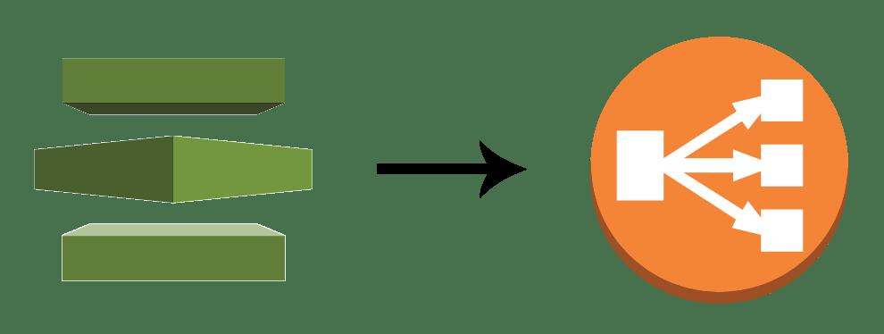 Configure Elastic Load Balancing With Ssl On Aws Foxutech