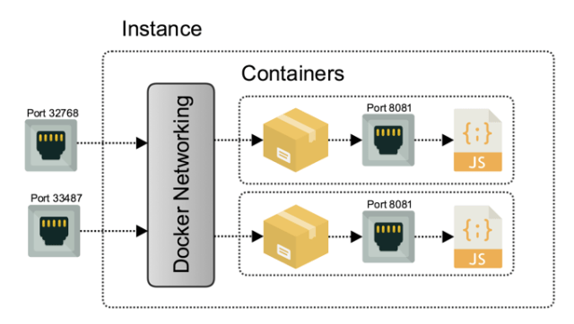 multiple instances of a container