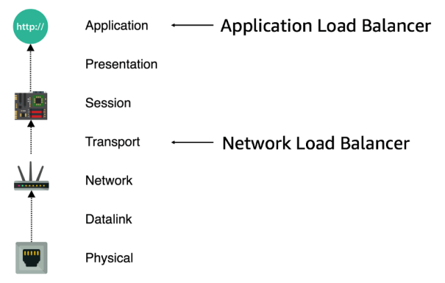 Loadbalancer OSI