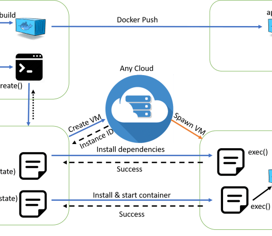 Cloud application automated deployment using salt and docker