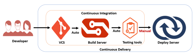 Continuous Delivery flow