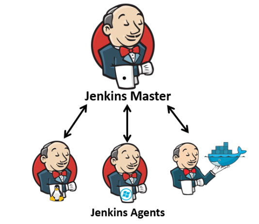 How to Add Jenkins Slave to Master