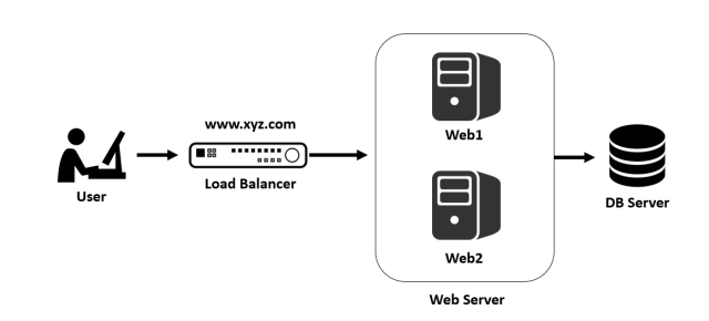 L4 load balancing