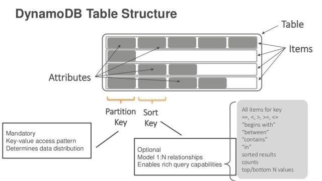 How to Create a DynamoDB Table on AWS - FoxuTech