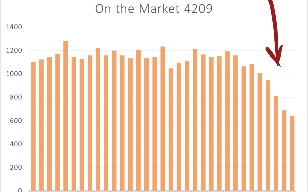 Number of houses for sale in 4209 plummet