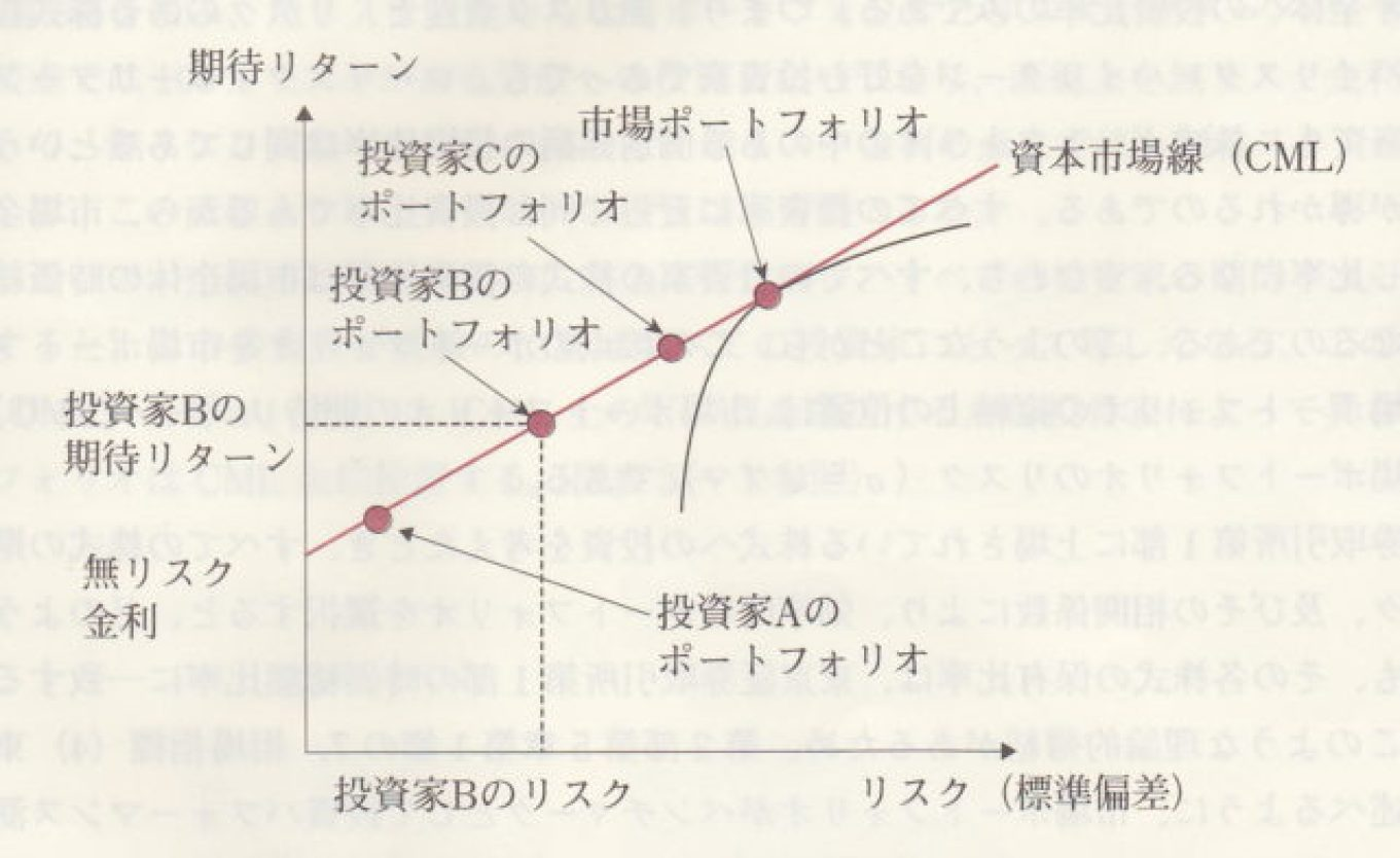 投資家と資本市場線