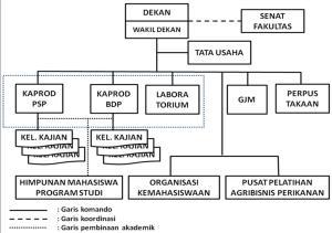 Struktur Organisasi dan Manajemen Fakultas Perikanan dan Ilmu Kelautan
