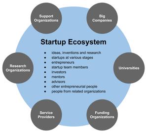 Dynamiser les écosystèmes innovants