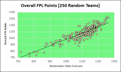 How effectively do Bookmakers Odds Predict FPL Performance