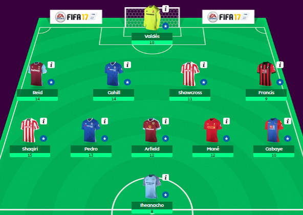 FPL Gameweek 9 Review - Fantasy Premier League Tips