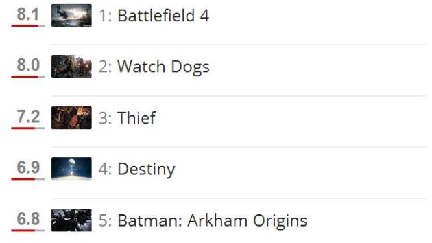 Voting open  E3 2013 s most anticipated game   ComputerAndVideoGames.com1