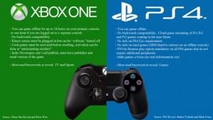 PS4 XB1 Xbox One vs PlayStation 4