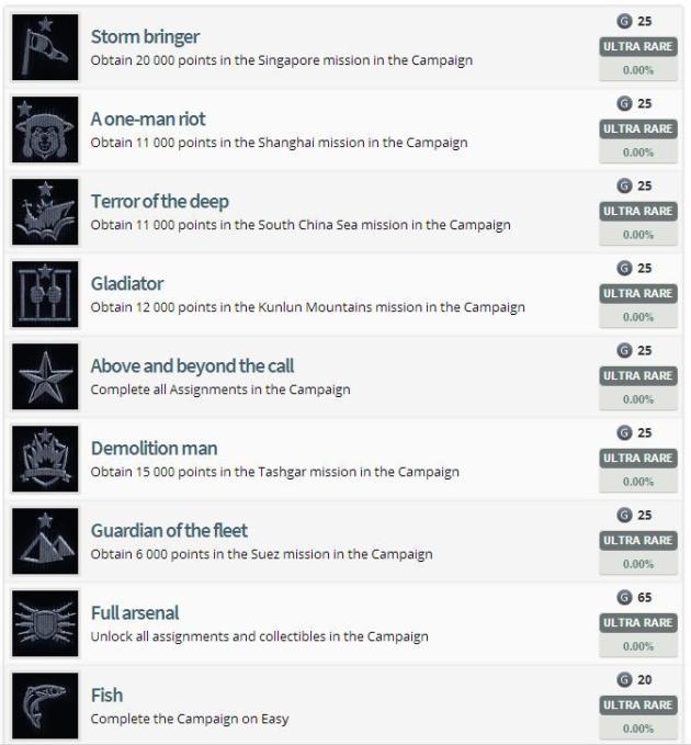 Battlefield 4 Achievement List leaked