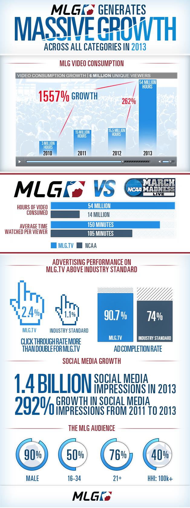 MLG 視聴時間が去年と比べ262%、4年間で1557%の伸び (2)