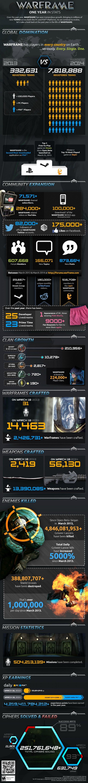 Warframeインフォグラフ