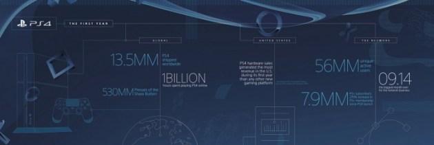 PS4が海外の発売から1周年を迎え、記念にインフォグラフィックが公開