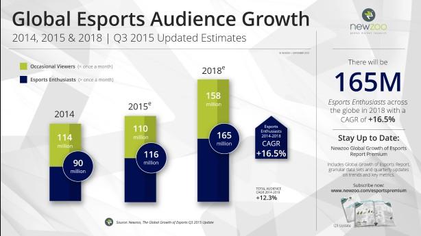 Newzoo_Esports_2015_Q3_Update_Audience_Growth-Custom