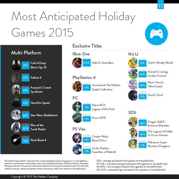 2015年期待作ランキング:総合トップは『Call of Duty: Black Ops 3』、2位は『Fallout 4』