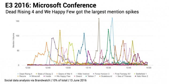 Microsoft タイトルの言及数