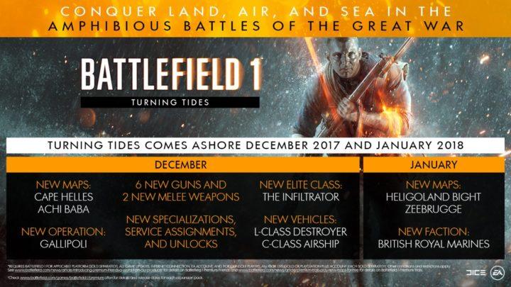 BF1: 第3弾拡張「Turning Tides」のリリーススケジュールと詳細な内容が発表、12月から1月にかけて順次リリース