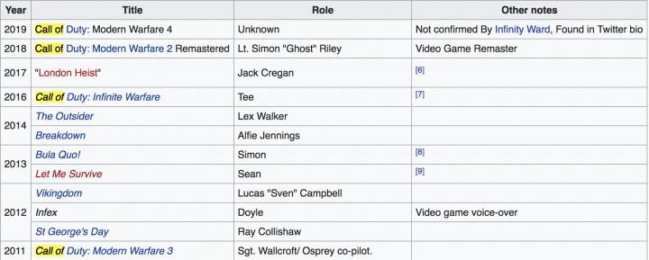 WikipediaにCoD:MW4の表記が追加