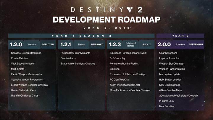 Destiny 2: 2年目コンテンツ「孤独と影」に続く3種の年間パス用新コンテンツを発表、新しいシーズンイベント「夏季の宴」が7月に開催