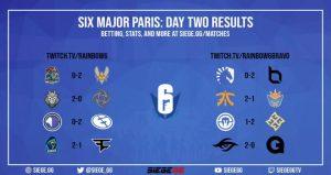 レインボーシックス シージ:パリ世界大会2日目全試合結果まとめ、野良連合はグループ通過を賭けてObeyと再戦