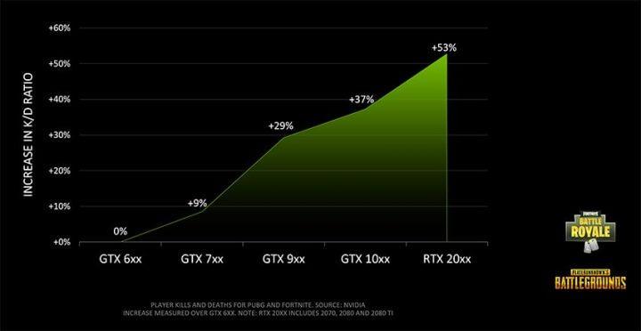 GPU世代とキルレシオの増加率