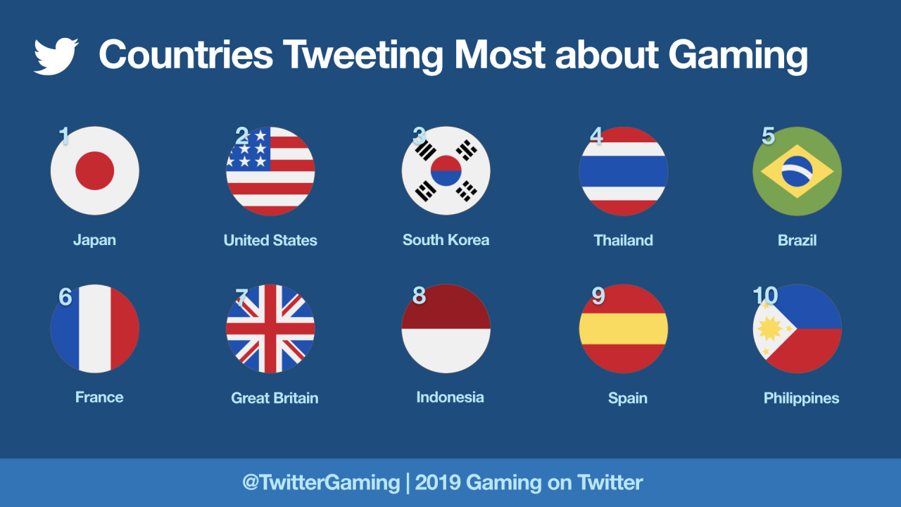 CountriesTweetingMostAboutGaming2019