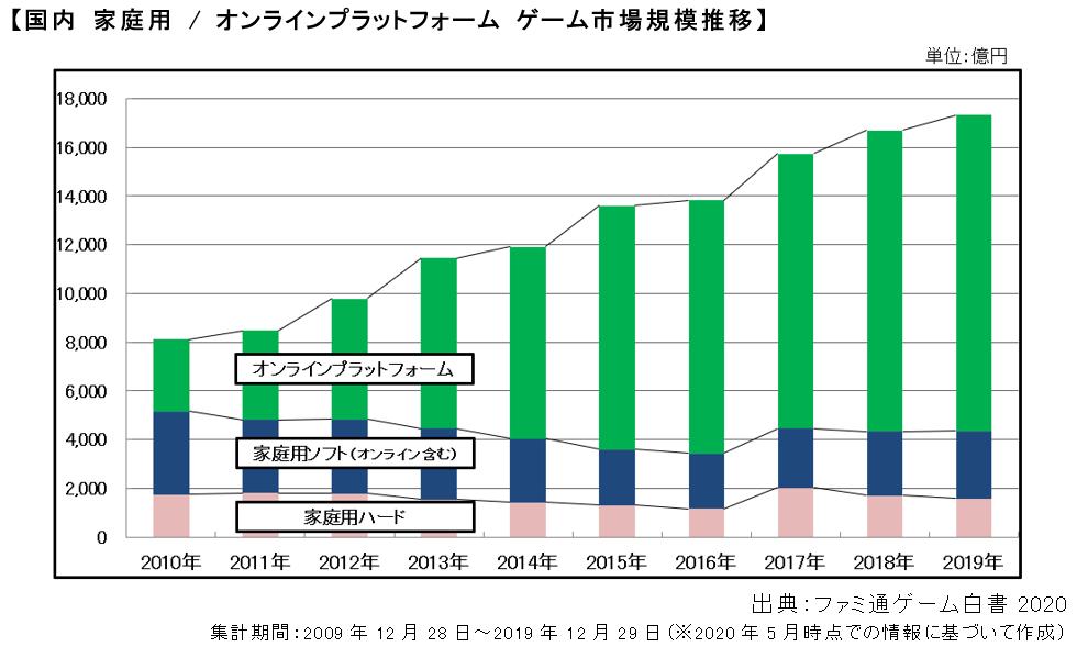 国内 家庭用 / オンラインプラットフォーム ゲーム市場規模推移(出典:ファミ通ゲーム白書 2020)
