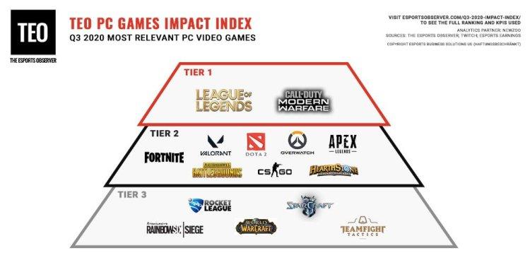 """""""最も影響力のあるPCゲーム""""最新リスト:『CoD:MW』がeスポーツ界のティア1タイトルに / 『ヴァロラント』と『エーペックス』も期待大 / 『シージ』はティア3にダウン"""