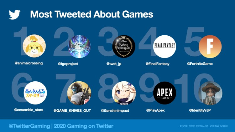 Twitterが2020年のゲーム関連ツイート統計発表:日本がツイート数3年連続1位、最もツイートされたゲームやチームなどなど