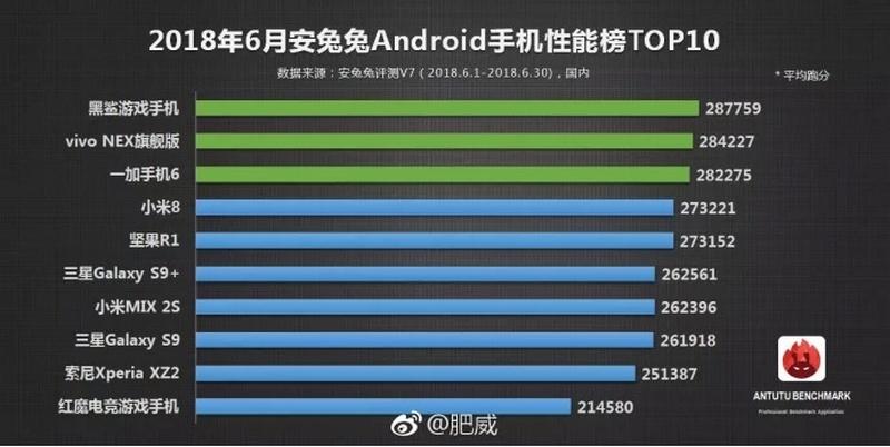 top smartphone android mạnh mẽ nhất tháng 6