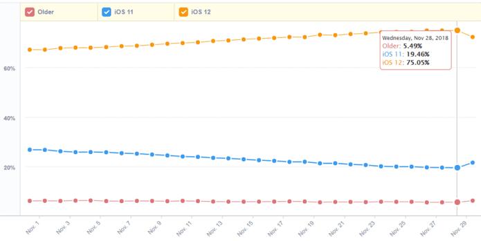 iOS 12 đã được cài đặt trên 75% iPhone và iPad (ảnh 2)